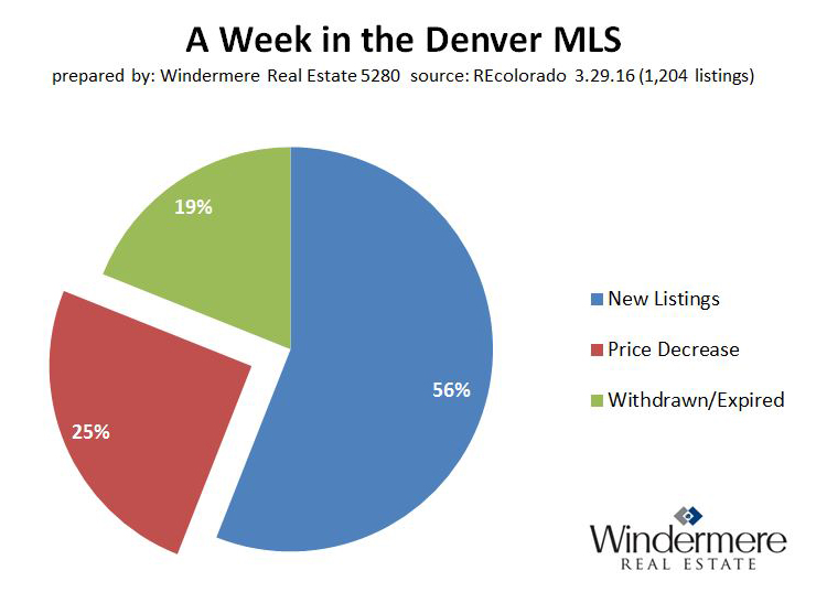 Denver_Colorado_MLS_new_price_reductions_withdrawn_expired_off_market_listings_3-29-2016