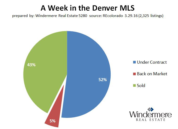 Denver_Colorado_MLS_under_contract_sold_back_on_market_listings_3-29-2016