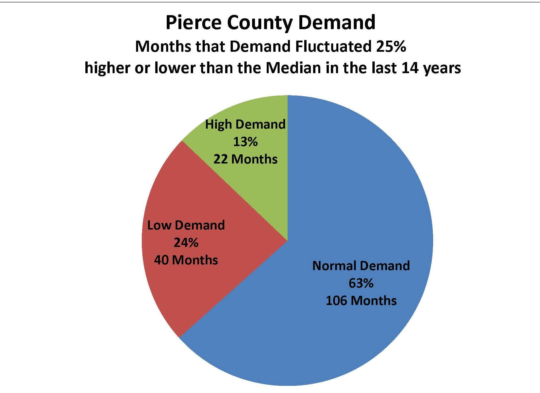 PC Demand Pie Chart