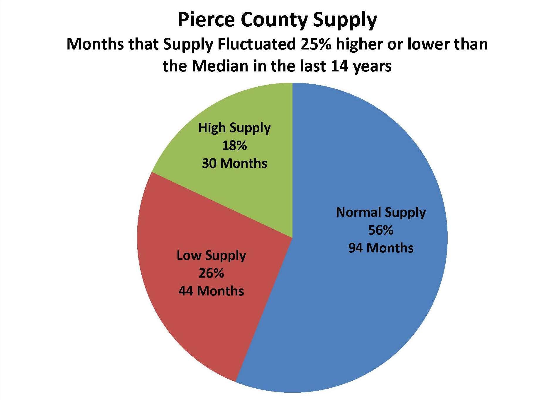 PC Supply Pie Chart