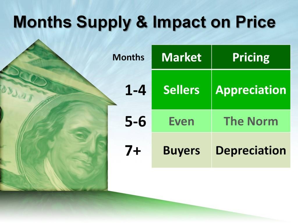 Months-Supply-1024x768