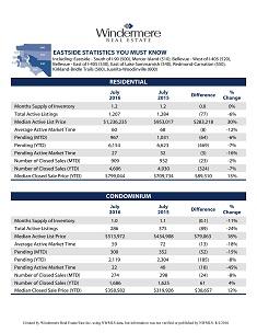 2016 Statistics You Must Know Median-Eastside