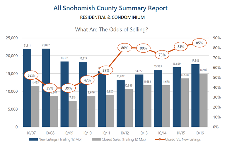 windermere.north.lynnwood.snohomish.county