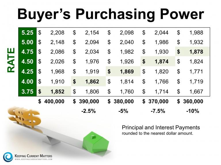 BuyersPurchasingPowerKCM-768x576
