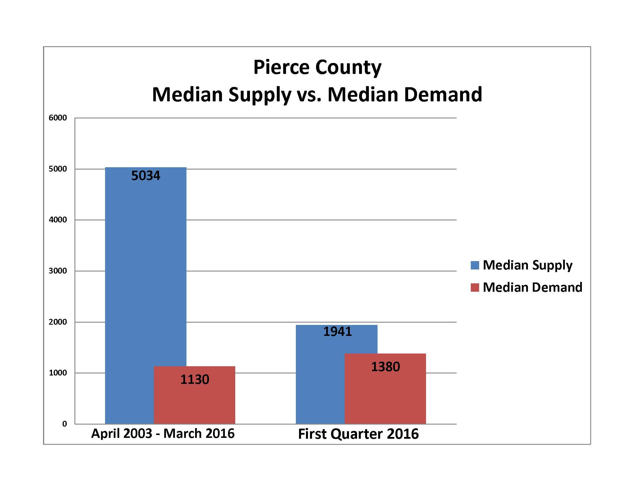 Supply Vs Demand Graph