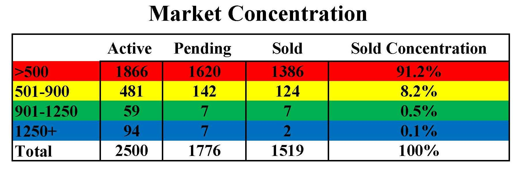 market concentration chart
