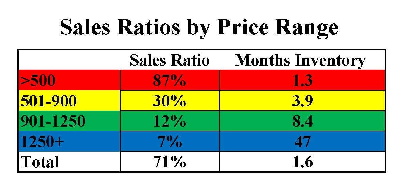 sales ratios by price