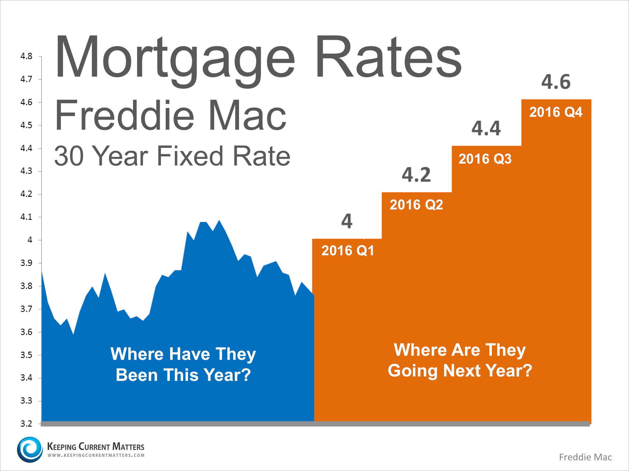 Mortgage-Projections-KCM